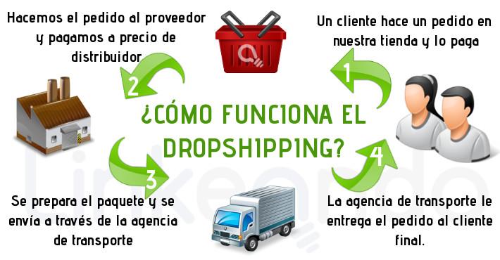 vendiendo_on_line_dropshipping